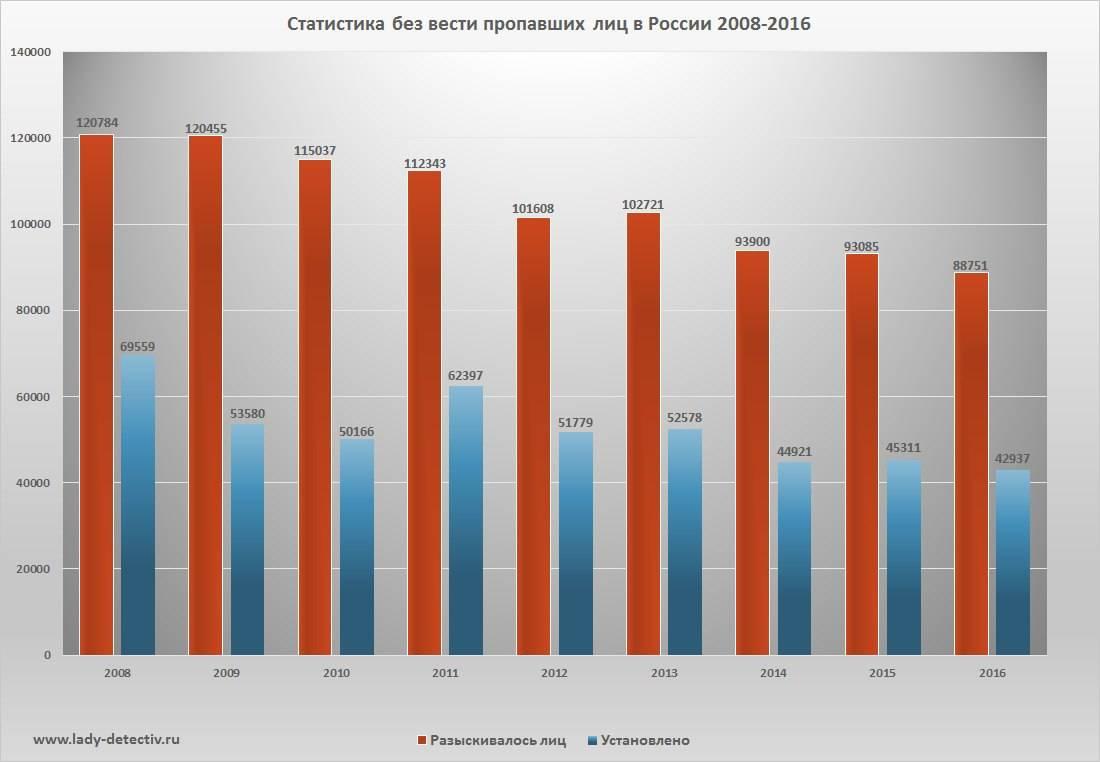 статистика пропавших лиц 2008-2016